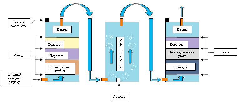 Как сделать внешний фильтр для аквариума своими